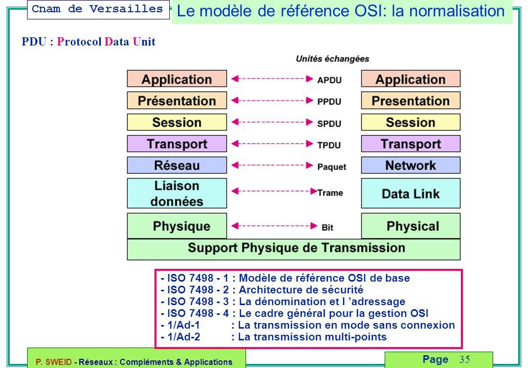Cnam de Versailles P. SWEID - Réseaux : Compléments & Applications 35 Page Le modèle de référence OSI: la normalisation - ISO 7498 - 1 : Modèle de réf