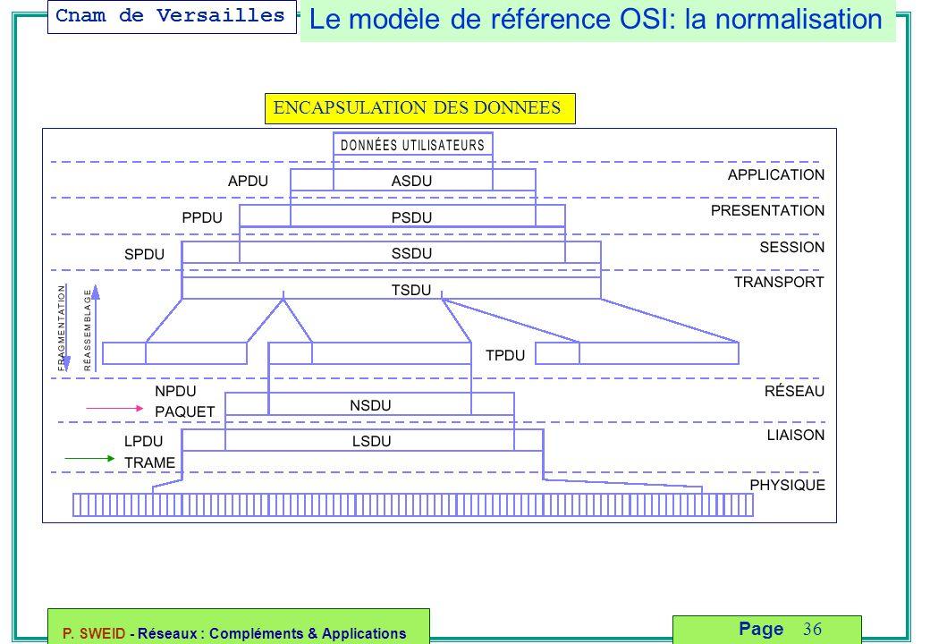Cnam de Versailles P. SWEID - Réseaux : Compléments & Applications 36 Page Le modèle de référence OSI: la normalisation ENCAPSULATION DES DONNEES