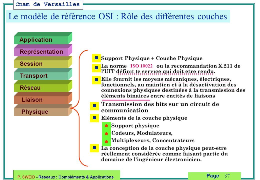 Cnam de Versailles P. SWEID - Réseaux : Compléments & Applications 37 Page Le modèle de référence OSI : Rôle des différentes couches Liaison Physique