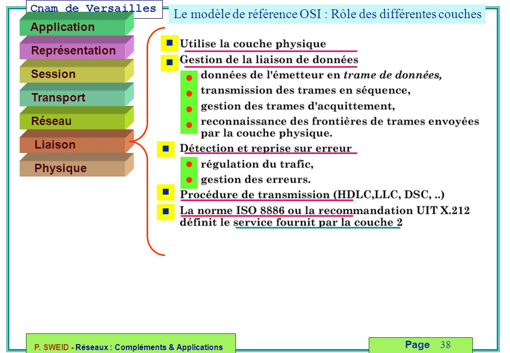Cnam de Versailles P. SWEID - Réseaux : Compléments & Applications 38 Page Le modèle de référence OSI : Rôle des différentes couches Liaison Physique