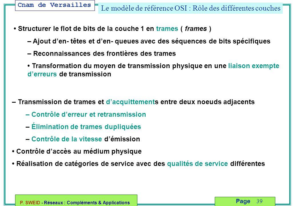 Cnam de Versailles P. SWEID - Réseaux : Compléments & Applications 39 Page Le modèle de référence OSI : Rôle des différentes couches Structurer le flo