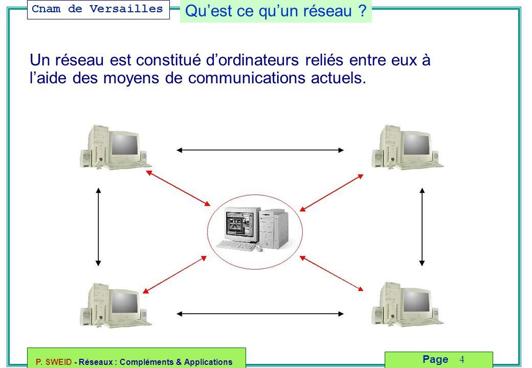 Cnam de Versailles P. SWEID - Réseaux : Compléments & Applications 4 Page Qu'est ce qu'un réseau ? Un réseau est constitué d'ordinateurs reliés entre