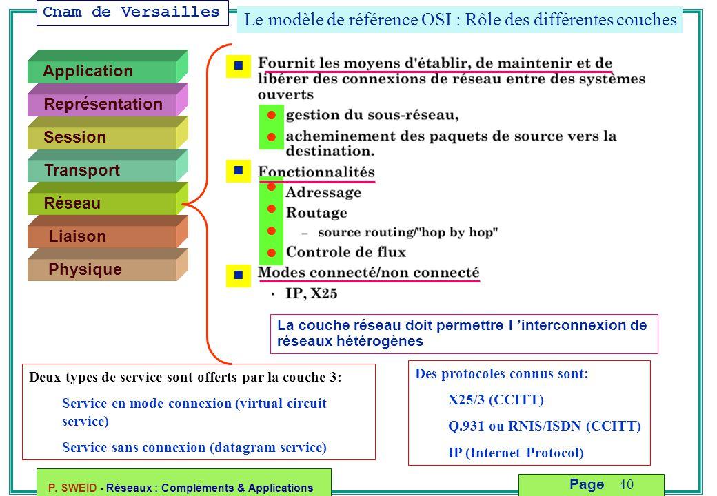 Cnam de Versailles P. SWEID - Réseaux : Compléments & Applications 40 Page Le modèle de référence OSI : Rôle des différentes couches Liaison Physique