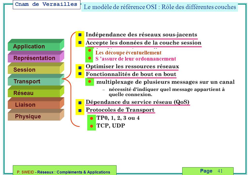 Cnam de Versailles P. SWEID - Réseaux : Compléments & Applications 41 Page Le modèle de référence OSI : Rôle des différentes couches Liaison Physique