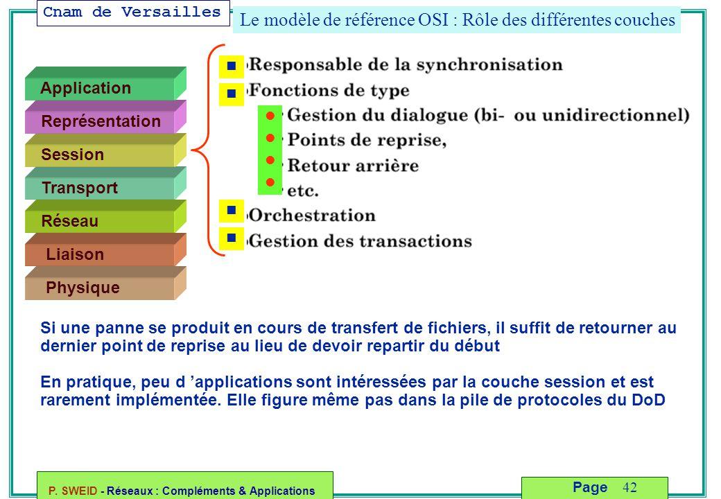 Cnam de Versailles P. SWEID - Réseaux : Compléments & Applications 42 Page Le modèle de référence OSI : Rôle des différentes couches Liaison Physique