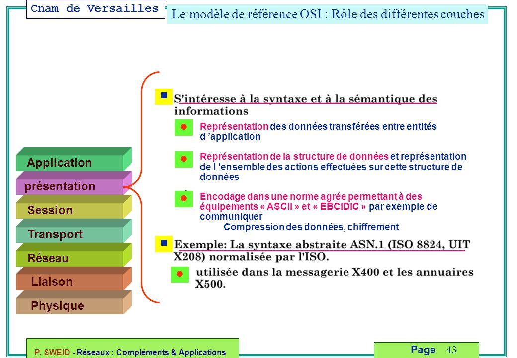 Cnam de Versailles P. SWEID - Réseaux : Compléments & Applications 43 Page Le modèle de référence OSI : Rôle des différentes couches Liaison Physique
