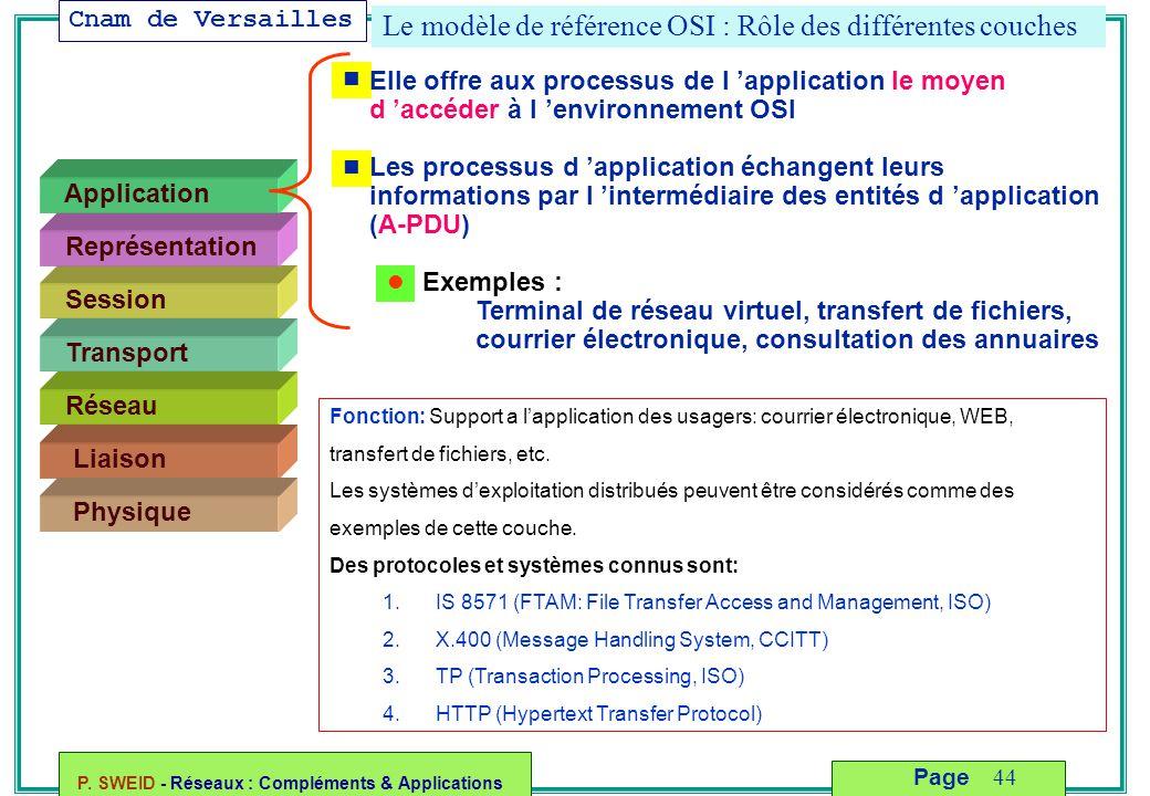 Cnam de Versailles P. SWEID - Réseaux : Compléments & Applications 44 Page Le modèle de référence OSI : Rôle des différentes couches Liaison Physique