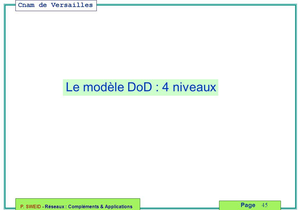 Cnam de Versailles P. SWEID - Réseaux : Compléments & Applications 45 Page Le modèle DoD : 4 niveaux