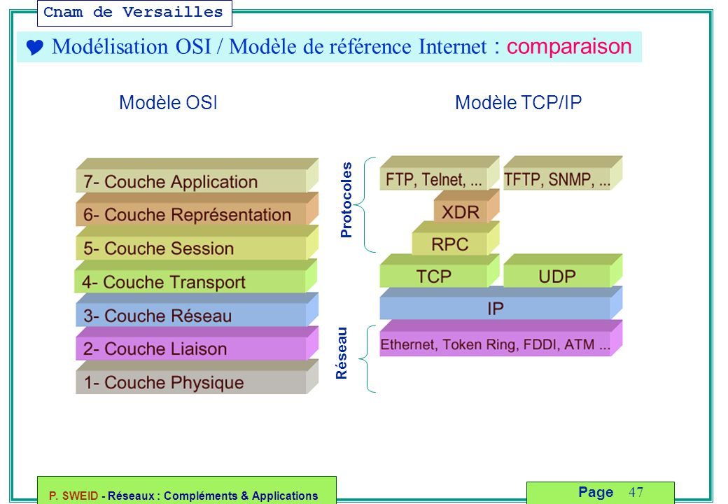 Cnam de Versailles P. SWEID - Réseaux : Compléments & Applications 47 Page  Modélisation OSI / Modèle de référence Internet : comparaison Protocoles