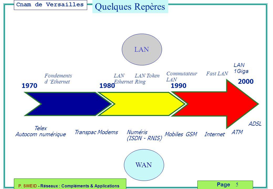 Cnam de Versailles P. SWEID - Réseaux : Compléments & Applications 5 Page Quelques Repères LAN WAN 197019801990 2000 Telex Autocom numérique Fondement