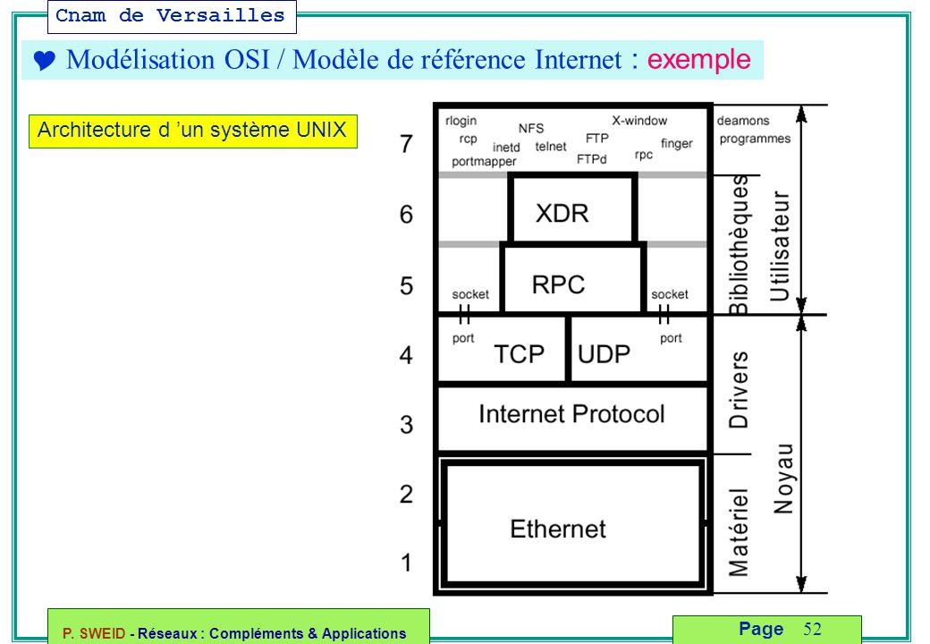 Cnam de Versailles P. SWEID - Réseaux : Compléments & Applications 52 Page  Modélisation OSI / Modèle de référence Internet : exemple Architecture d