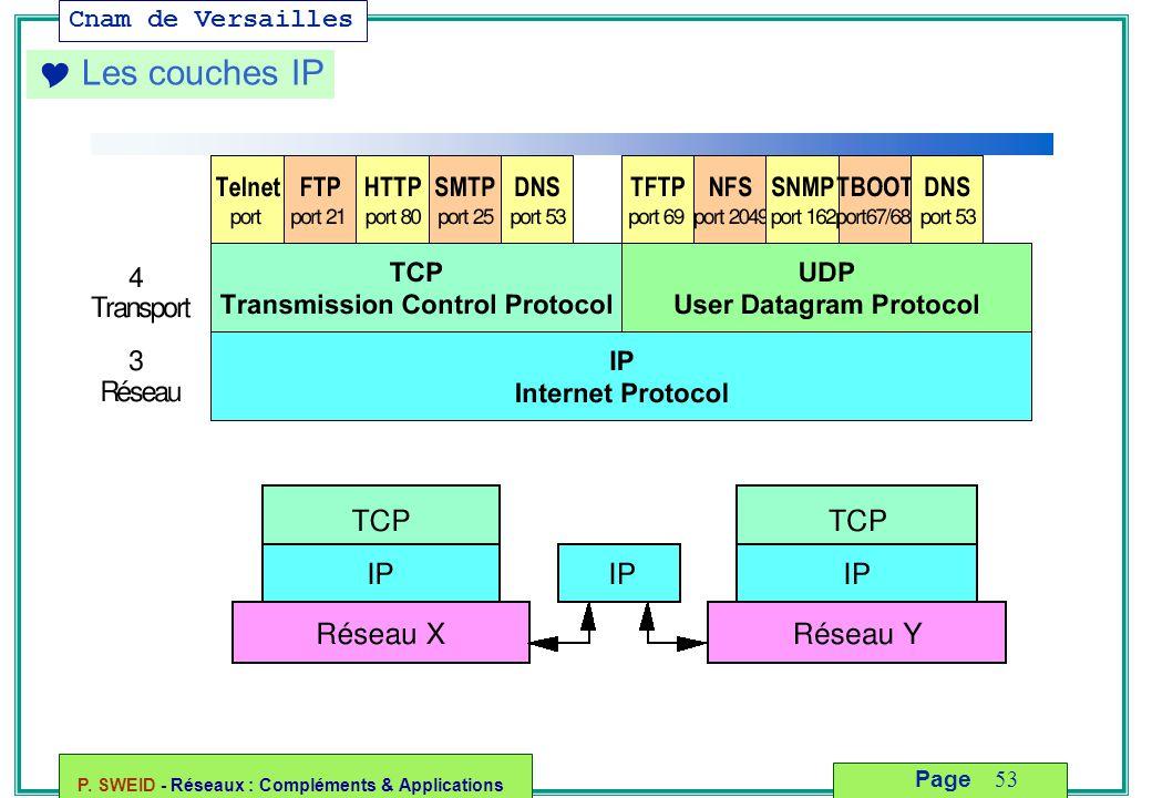 Cnam de Versailles P. SWEID - Réseaux : Compléments & Applications 53 Page  Les couches IP