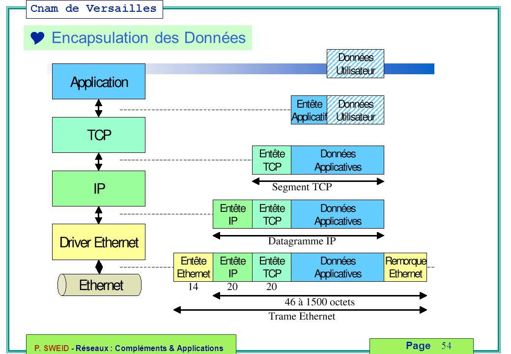 Cnam de Versailles P. SWEID - Réseaux : Compléments & Applications 54 Page  Encapsulation des Données