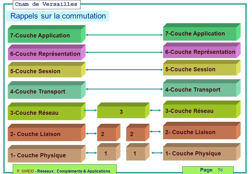 Cnam de Versailles P. SWEID - Réseaux : Compléments & Applications 56 Page 2- Couche Liaison 1- Couche Physique 3-Couche Réseau 4-Couche Transport 5-C
