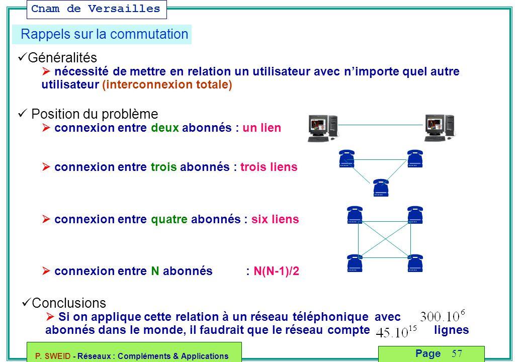 Cnam de Versailles P. SWEID - Réseaux : Compléments & Applications 57 Page Rappels sur la commutation Généralités  nécessité de mettre en relation un