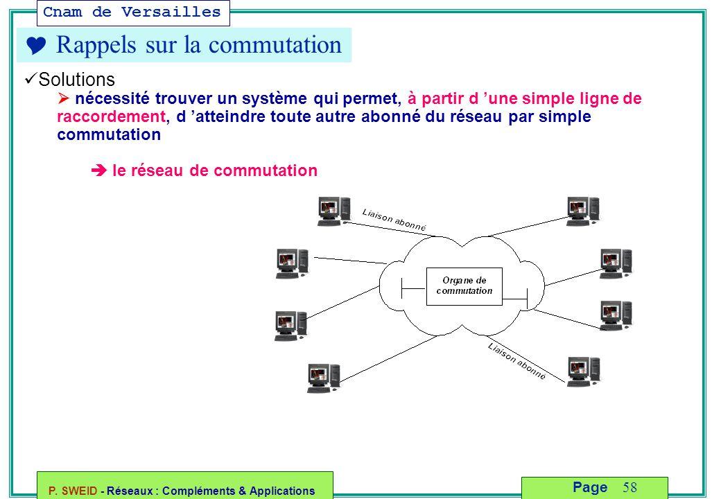 Cnam de Versailles P. SWEID - Réseaux : Compléments & Applications 58 Page  Rappels sur la commutation Solutions  nécessité trouver un système qui p