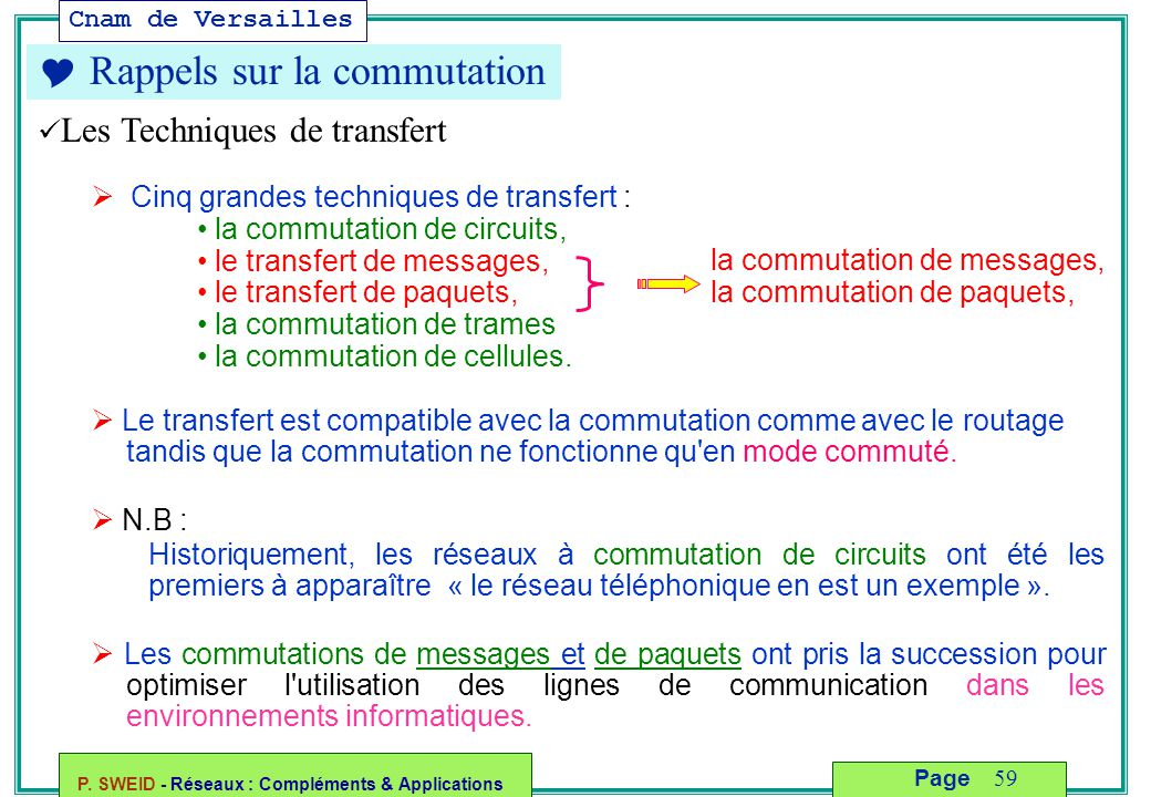 Cnam de Versailles P. SWEID - Réseaux : Compléments & Applications 59 Page  Rappels sur la commutation Les Techniques de transfert  Cinq grandes tec