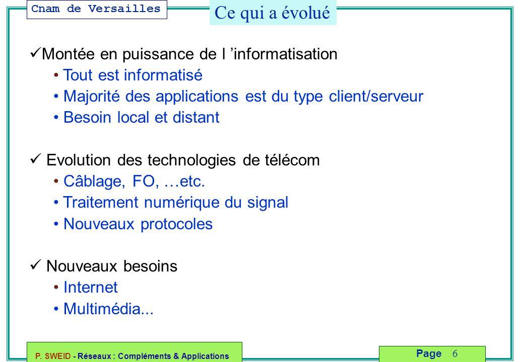 Cnam de Versailles P. SWEID - Réseaux : Compléments & Applications 6 Page Ce qui a évolué Montée en puissance de l 'informatisation Tout est informati