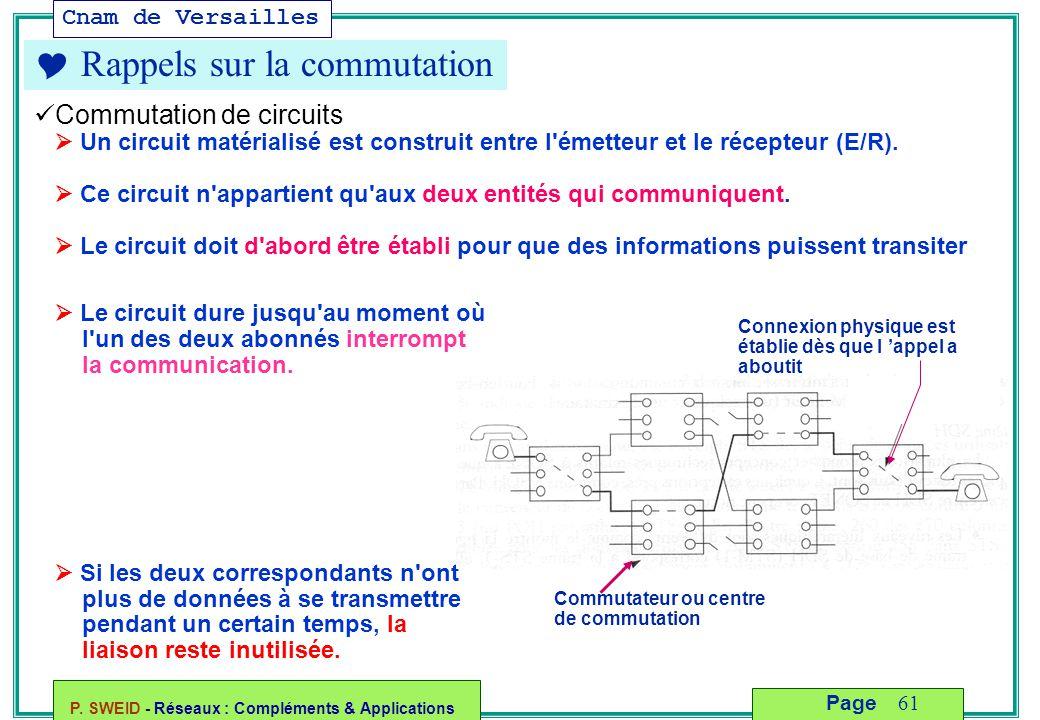 Cnam de Versailles P. SWEID - Réseaux : Compléments & Applications 61 Page  Rappels sur la commutation Commutation de circuits  Un circuit matériali