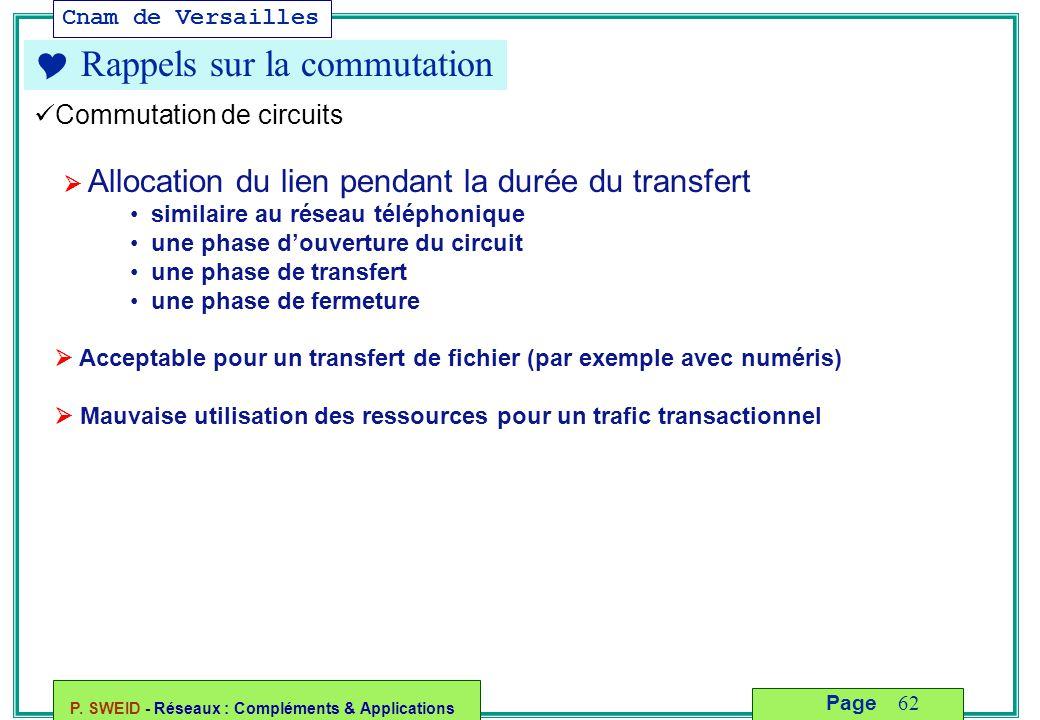 Cnam de Versailles P. SWEID - Réseaux : Compléments & Applications 62 Page  Rappels sur la commutation Commutation de circuits  Allocation du lien p