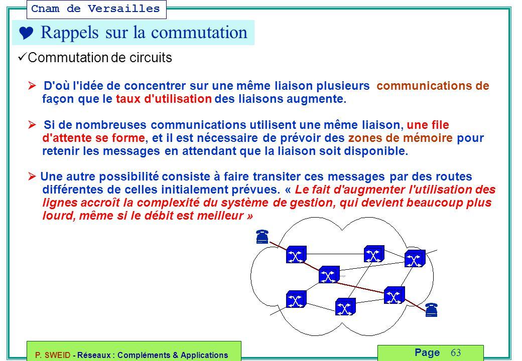 Cnam de Versailles P. SWEID - Réseaux : Compléments & Applications 63 Page  Rappels sur la commutation Commutation de circuits  D'où l'idée de conce