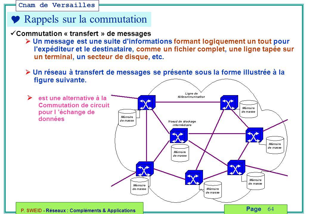 Cnam de Versailles P. SWEID - Réseaux : Compléments & Applications 64 Page  Rappels sur la commutation Commutation « transfert » de messages  Un mes