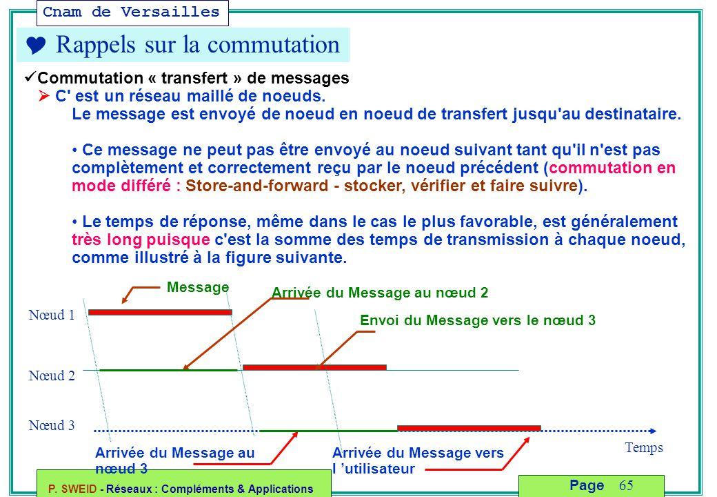 Cnam de Versailles P. SWEID - Réseaux : Compléments & Applications 65 Page  Rappels sur la commutation Commutation « transfert » de messages  C' est