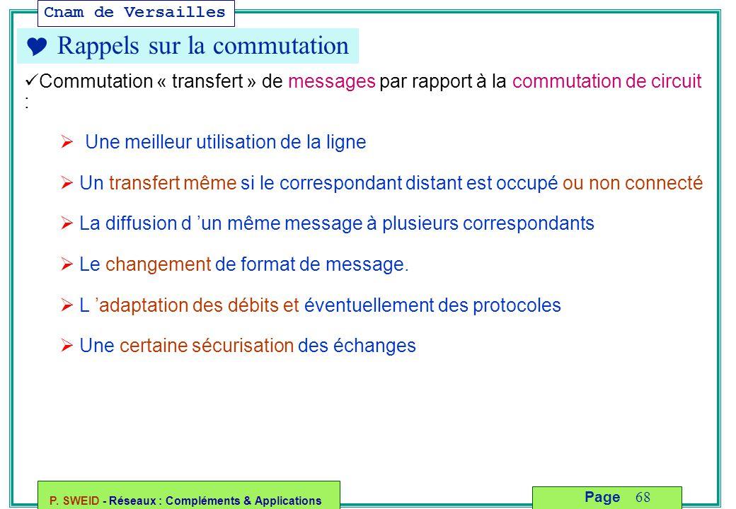Cnam de Versailles P. SWEID - Réseaux : Compléments & Applications 68 Page  Rappels sur la commutation Commutation « transfert » de messages par rapp