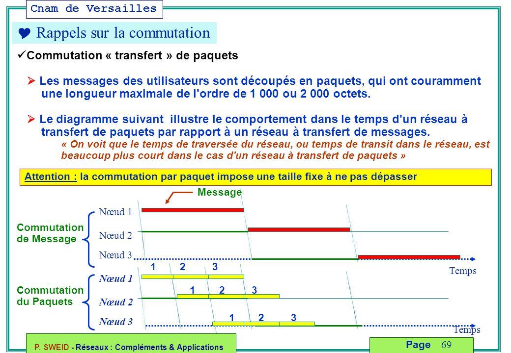 Cnam de Versailles P. SWEID - Réseaux : Compléments & Applications 69 Page  Rappels sur la commutation Commutation « transfert » de paquets  Les mes