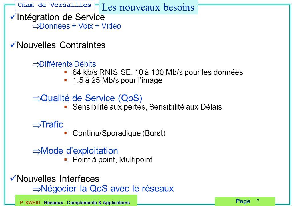 Cnam de Versailles P. SWEID - Réseaux : Compléments & Applications 7 Page Les nouveaux besoins Intégration de Service  Données + Voix + Vidéo Nouvell