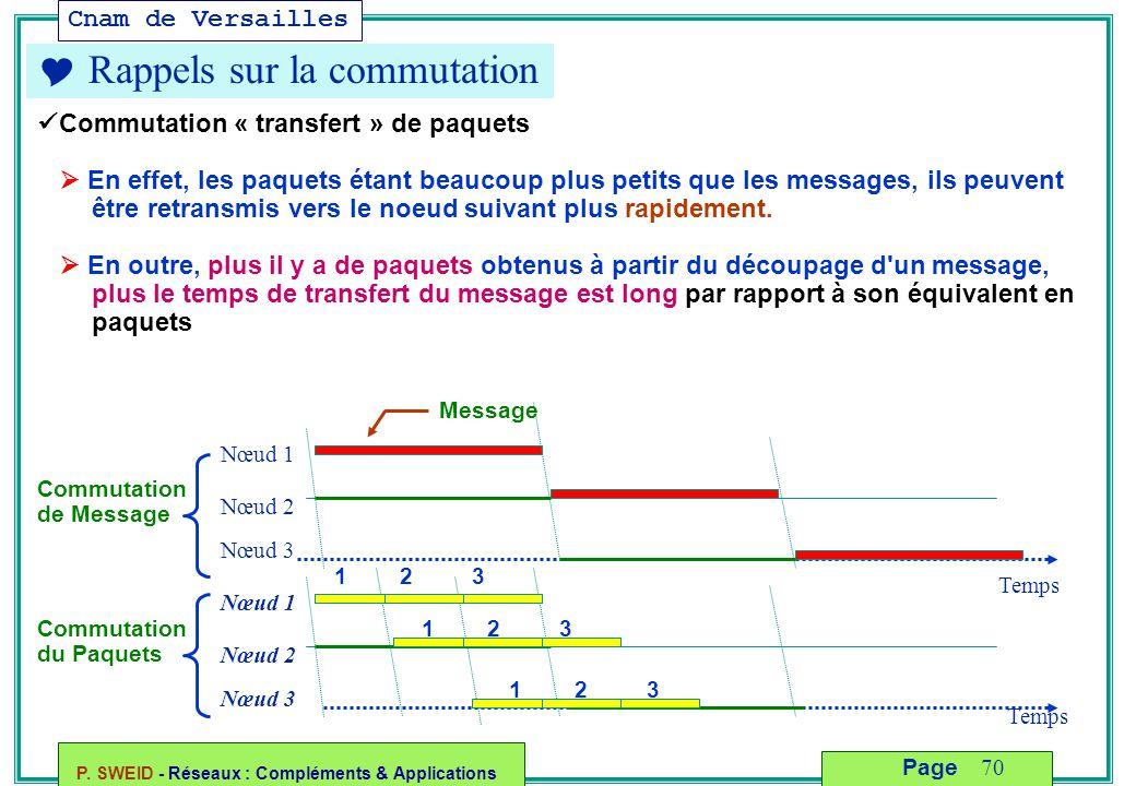 Cnam de Versailles P. SWEID - Réseaux : Compléments & Applications 70 Page  Rappels sur la commutation Commutation « transfert » de paquets  En effe