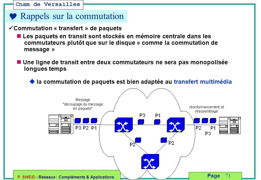 Cnam de Versailles P. SWEID - Réseaux : Compléments & Applications 71 Page  Rappels sur la commutation Commutation « transfert » de paquets Les paque