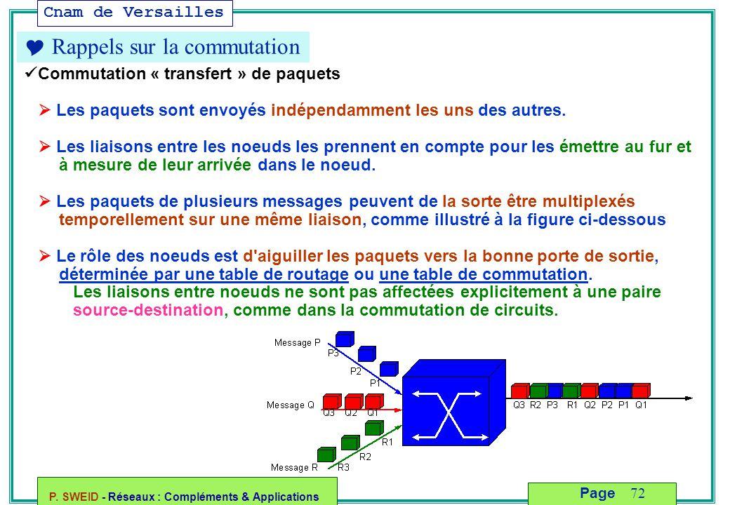 Cnam de Versailles P. SWEID - Réseaux : Compléments & Applications 72 Page  Rappels sur la commutation Commutation « transfert » de paquets  Les paq