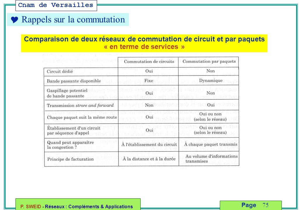 Cnam de Versailles P. SWEID - Réseaux : Compléments & Applications 75 Page  Rappels sur la commutation Comparaison de deux réseaux de commutation de