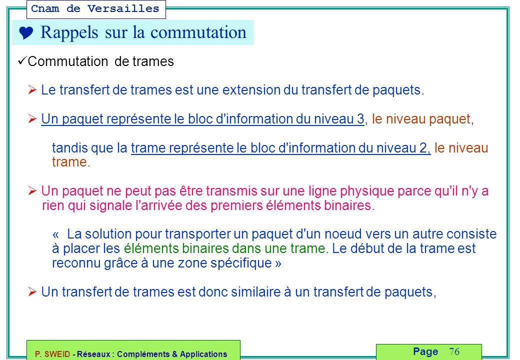 Cnam de Versailles P. SWEID - Réseaux : Compléments & Applications 76 Page  Rappels sur la commutation Commutation de trames  Le transfert de trames