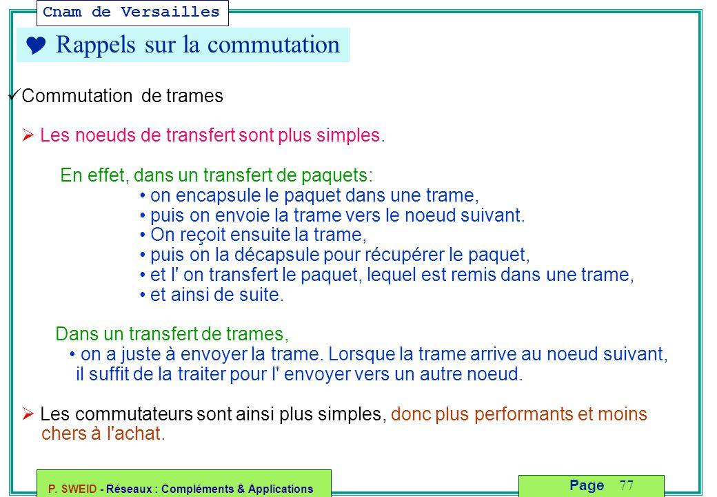 Cnam de Versailles P. SWEID - Réseaux : Compléments & Applications 77 Page  Rappels sur la commutation Commutation de trames  Les noeuds de transfer