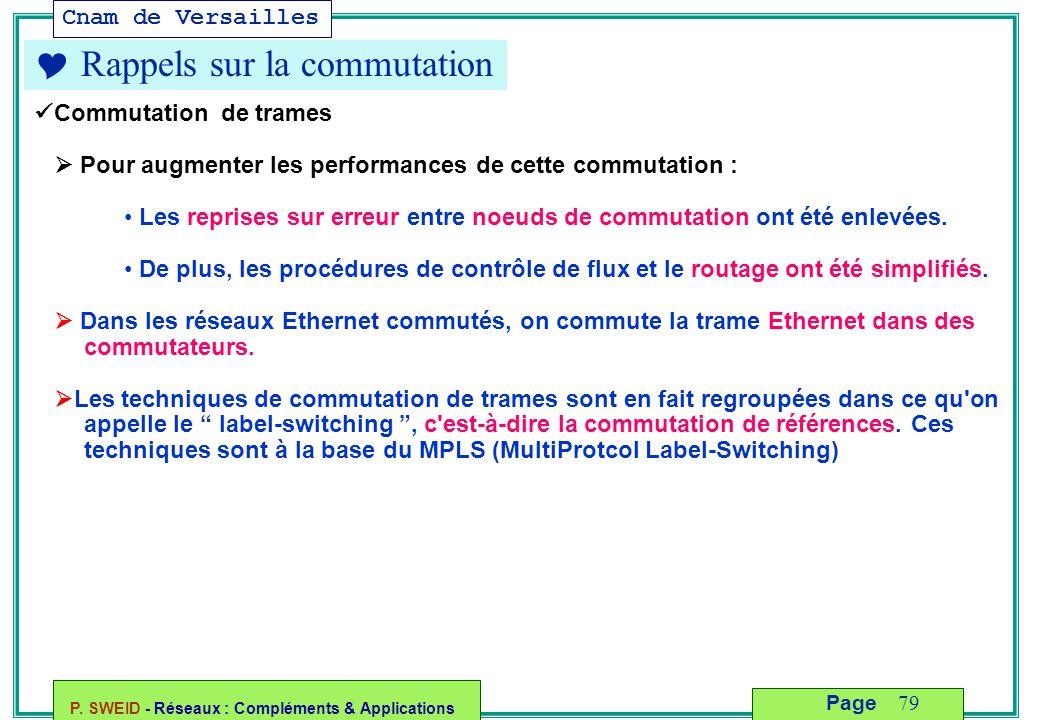 Cnam de Versailles P. SWEID - Réseaux : Compléments & Applications 79 Page  Rappels sur la commutation Commutation de trames  Pour augmenter les per