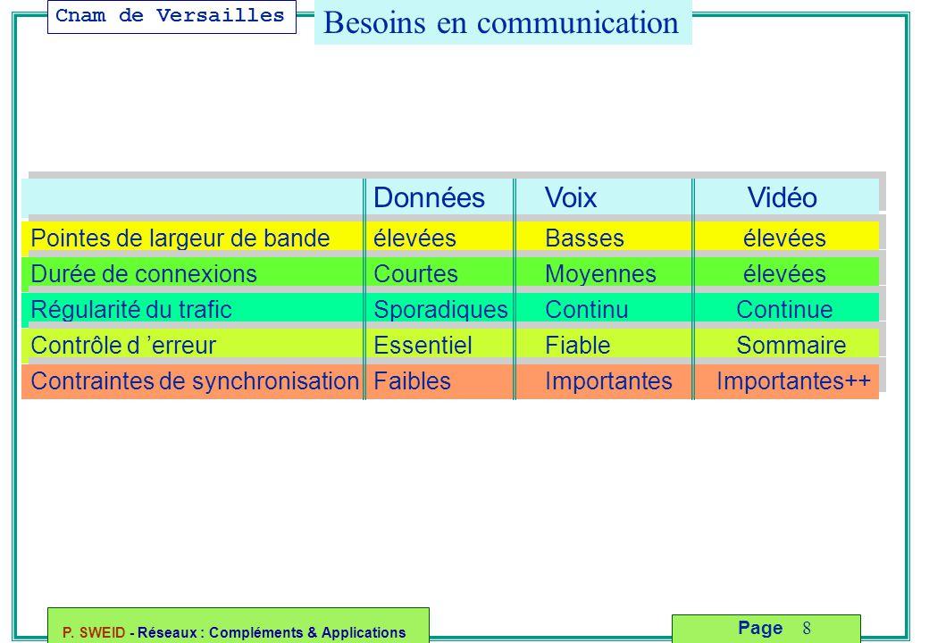 Cnam de Versailles P. SWEID - Réseaux : Compléments & Applications 8 Page Besoins en communication Données Voix Vidéo Pointes de largeur de bandeélevé