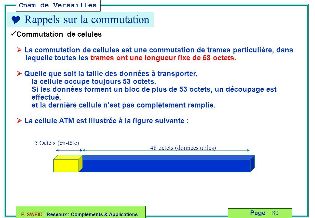 Cnam de Versailles P. SWEID - Réseaux : Compléments & Applications 80 Page  Rappels sur la commutation Commutation de celules  La commutation de cel