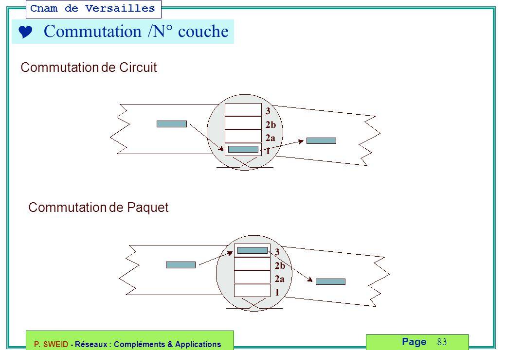 Cnam de Versailles P. SWEID - Réseaux : Compléments & Applications 83 Page  Commutation /N° couche Commutation de Circuit Commutation de Paquet