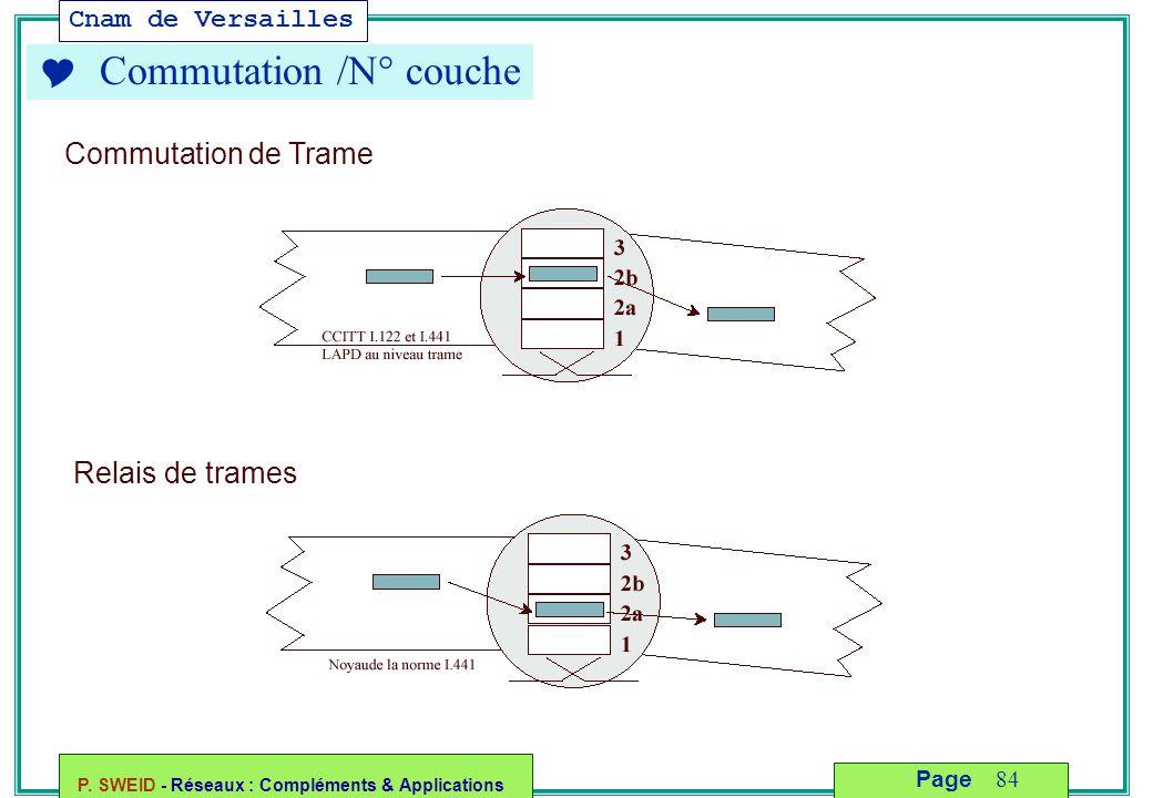 Cnam de Versailles P. SWEID - Réseaux : Compléments & Applications 84 Page Commutation de Trame Relais de trames  Commutation /N° couche