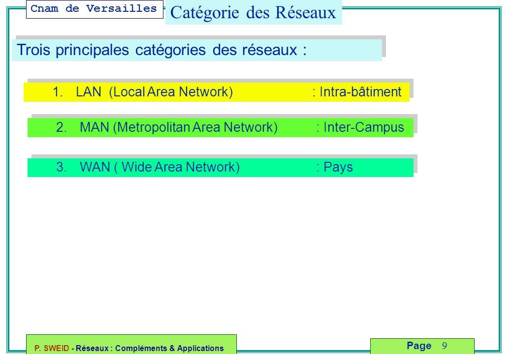 Cnam de Versailles P. SWEID - Réseaux : Compléments & Applications 9 Page Catégorie des Réseaux Trois principales catégories des réseaux : 1.LAN (Loca