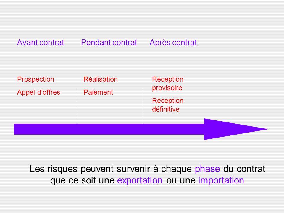 Avant contrat Pendant contrat Après contrat Les risques peuvent survenir à chaque phase du contrat que ce soit une exportation ou une importation Pros