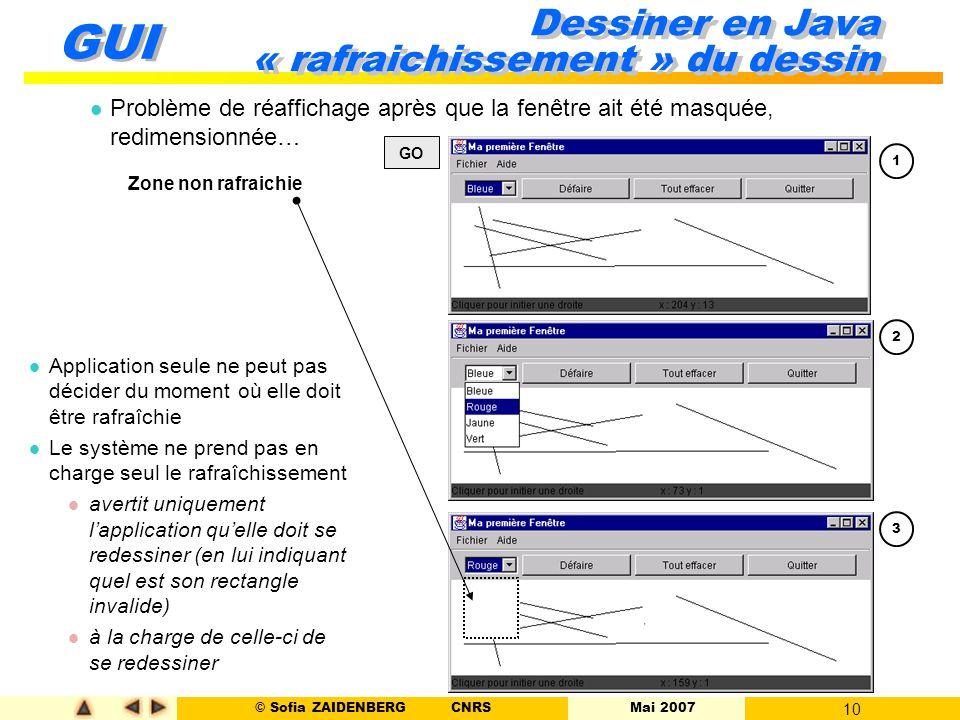 © Sofia ZAIDENBERG CNRS Mai 2007 10 GUI Dessiner en Java « rafraichissement » du dessin l Problème de réaffichage après que la fenêtre ait été masquée