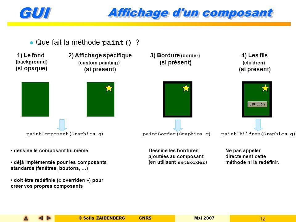 © Sofia ZAIDENBERG CNRS Mai 2007 12 GUI Affichage d'un composant Que fait la méthode paint() ? 1) Le fond (background) (si opaque) 2) Affichage spécif