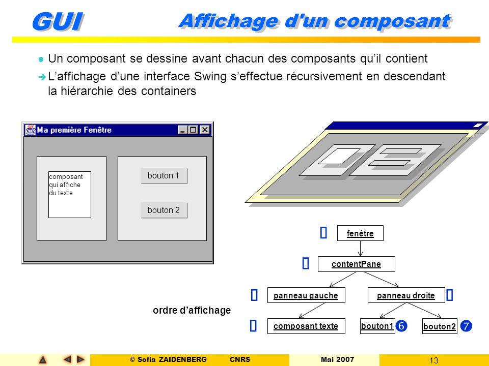 © Sofia ZAIDENBERG CNRS Mai 2007 13 GUI  Affichage d'un composant l Un composant se dessine avant chacun des composants qu'il contient  L'affichage