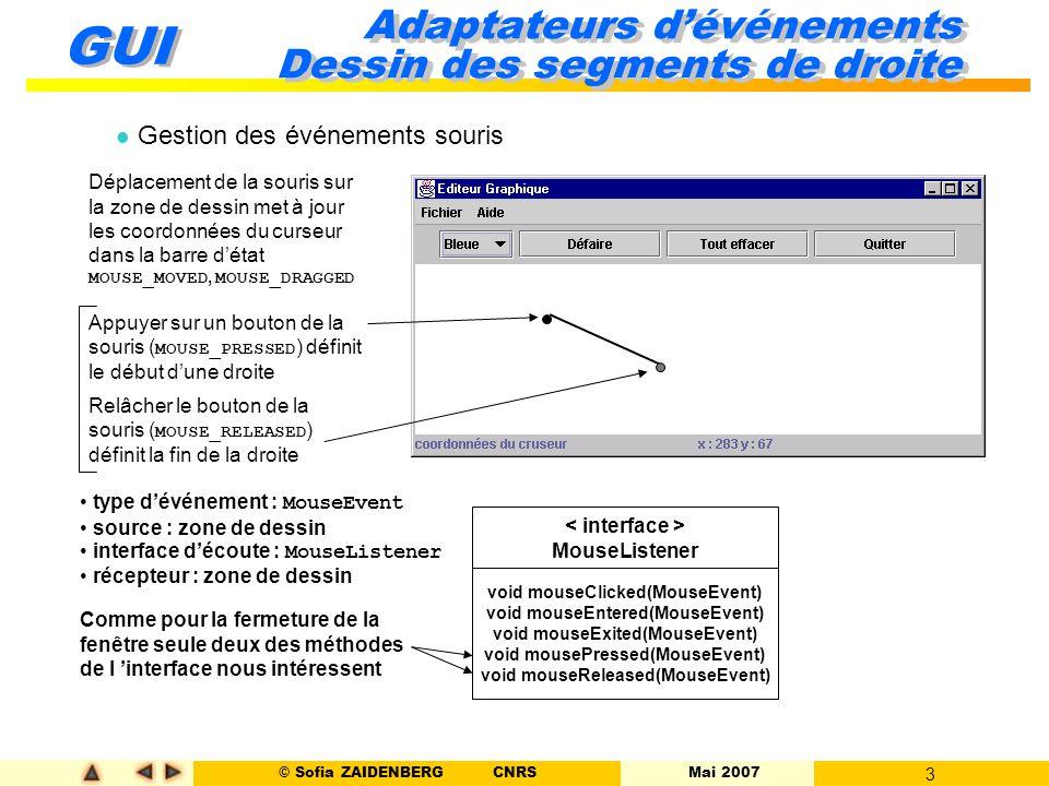 © Sofia ZAIDENBERG CNRS Mai 2007 3 GUI Adaptateurs d'événements Dessin des segments de droite l Gestion des événements souris Déplacement de la souris