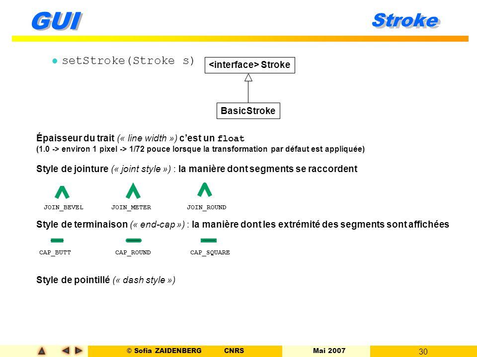 © Sofia ZAIDENBERG CNRS Mai 2007 30 GUI Stroke l setStroke(Stroke s) Stroke BasicStroke Épaisseur du trait (« line width ») c'est un float (1.0 -> env