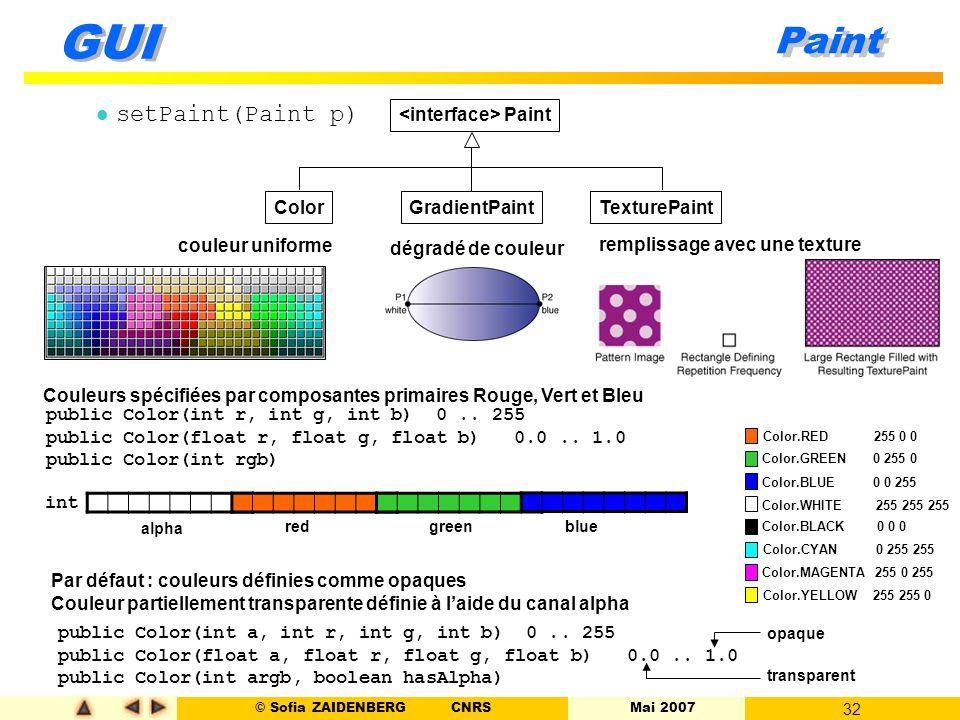 © Sofia ZAIDENBERG CNRS Mai 2007 32 GUI Paint l setPaint(Paint p) Paint ColorGradientPaintTexturePaint couleur uniforme dégradé de couleur remplissage
