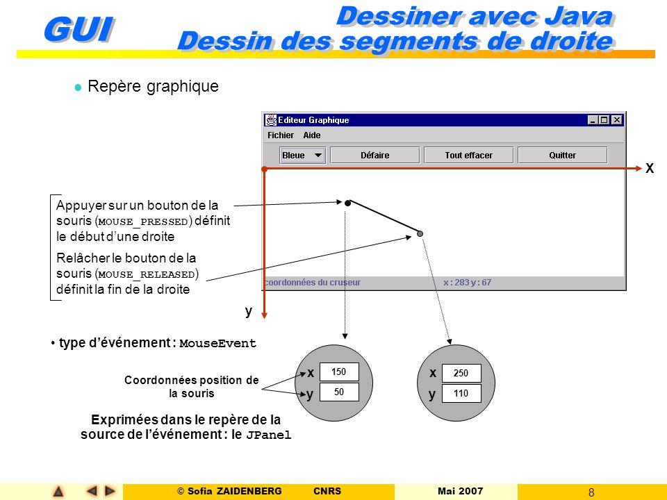 © Sofia ZAIDENBERG CNRS Mai 2007 8 GUI Dessiner avec Java Dessin des segments de droite l Repère graphique Appuyer sur un bouton de la souris ( MOUSE_